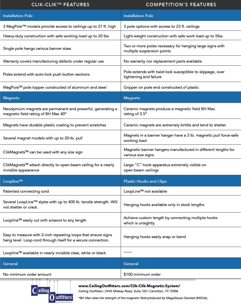 Clik Clik™ vs Competition Features
